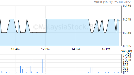 MRCB Share Price: MALAYSIAN RESOURCES CORPORATION BERHAD (1651)