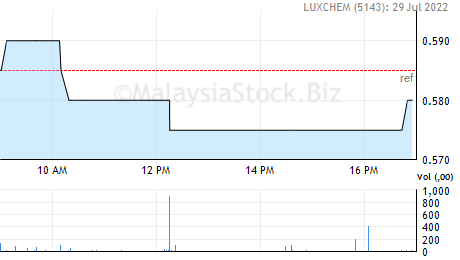 LUXCHEM Share Price: LUXCHEM CORPORATION BERHAD (5143)