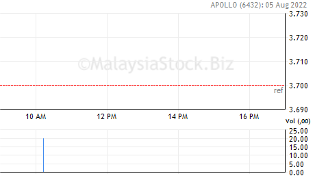 APOLLO Share Price: APOLLO FOOD HOLDINGS BERHAD (6432)