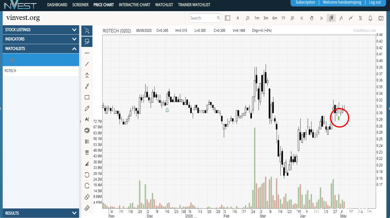 Rgtech (0202) | MalaysiaStock.Biz